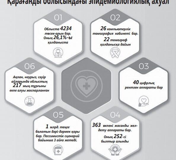 Сәуірдің соңына дейін 217 мың адам вакцина алады