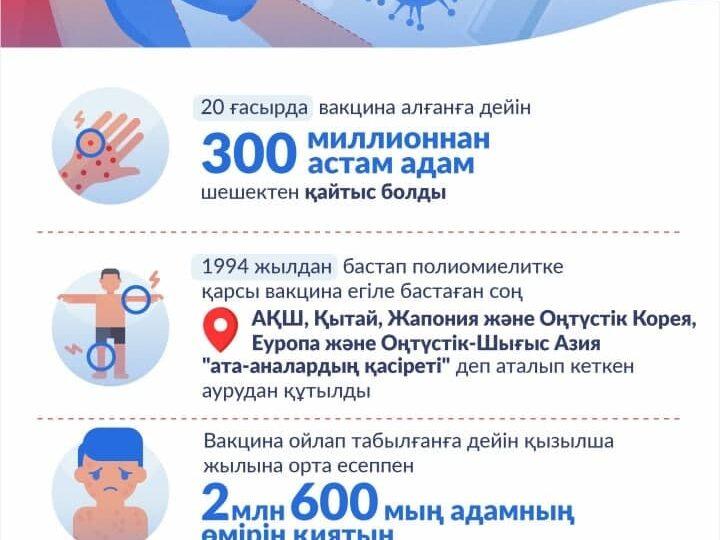 ҚР-да коронавирус инфекциясына шалдыққандар туралы 2021 жылғы 28 шілдедегі ақпарат